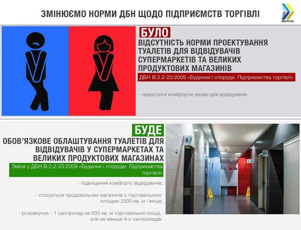 туалет, супермаркет, Киев