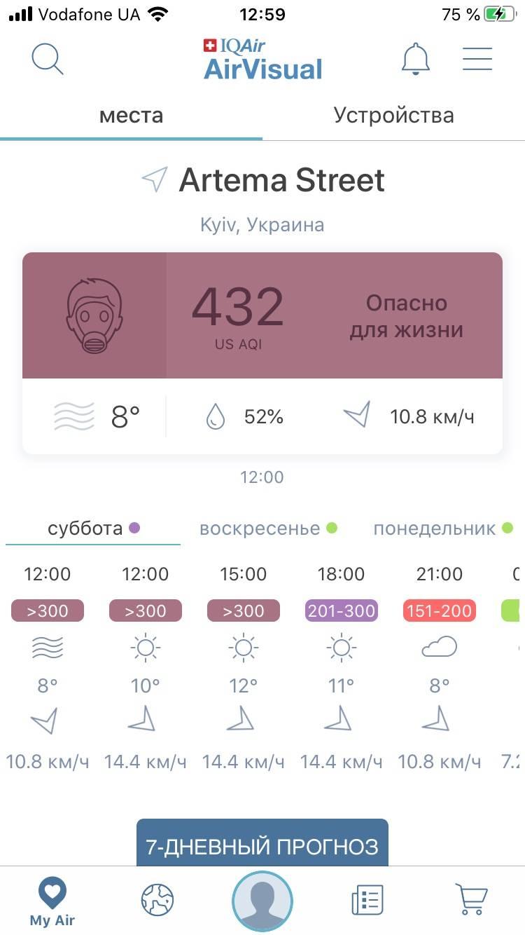 киев радиация